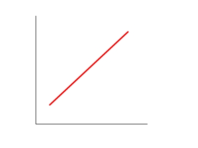 Image result for linear curve